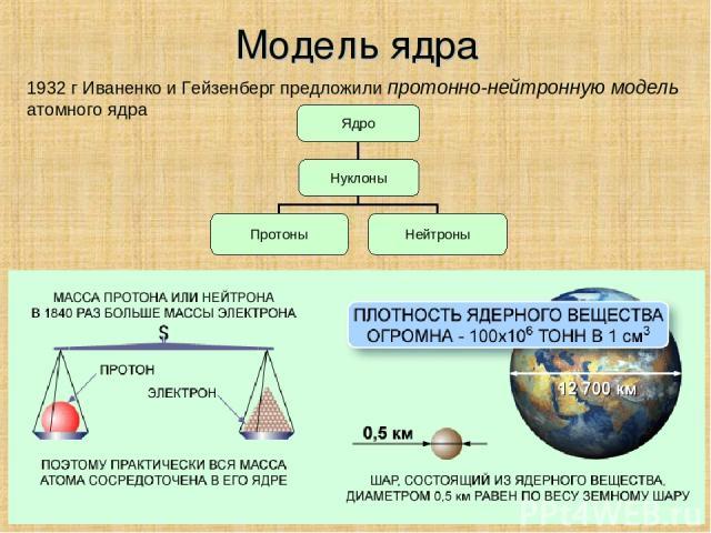 Модель ядра 1932 г Иваненко и Гейзенберг предложили протонно-нейтронную модель атомного ядра