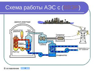 Схема работы АЭС с (ВВЭР) В оглавление