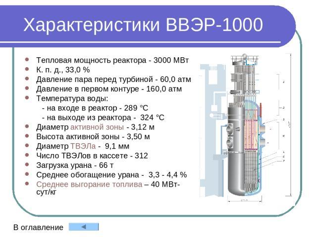 Характеристики ВВЭР-1000 Тепловая мощность реактора - 3000 МВт К. п. д.,33,0 % Давление пара перед турбиной - 60,0 атм Давление в первом контуре - 160,0 атм Температура воды:    - на входе в реактор - 289 °С - на выходе из реактора - 324 °С …