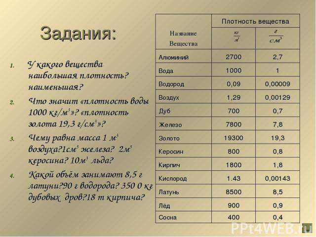Задания: У какого вещества наибольшая плотность? наименьшая? Что значит «плотность воды 1000 кг/м3»? «плотность золота 19,3 г/см3»? Чему равна масса 1 м3 воздуха?1см3 железа? 2м3 керосина? 10м3 льда? Какой объём занимают 8,5 г латуни?90 г водорода? …