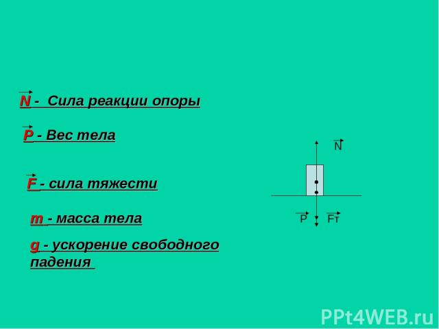 N - Сила реакции опоры P - Вес тела F - сила тяжести m - масса тела g - ускорение свободного падения N Fт P