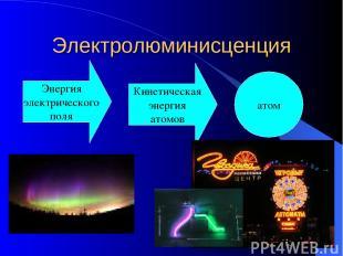 Электролюминисценция Энергия электрического поля Кинетическая энергия атомов ато