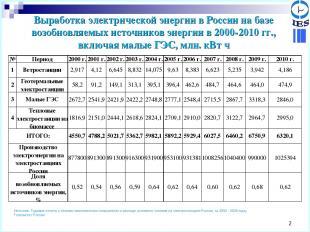 * Выработка электрической энергии в России на базе возобновляемых источников эне