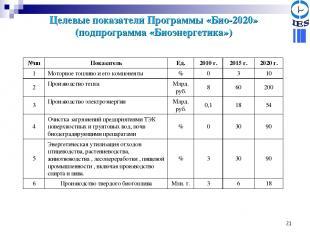 * Целевые показатели Программы «Био-2020» (подпрограмма «Биоэнергетика») №пп Пок