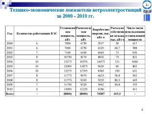 * Технико-экономические показатели ветроэлектростанций за 2000 - 2010 гг. Год Ко