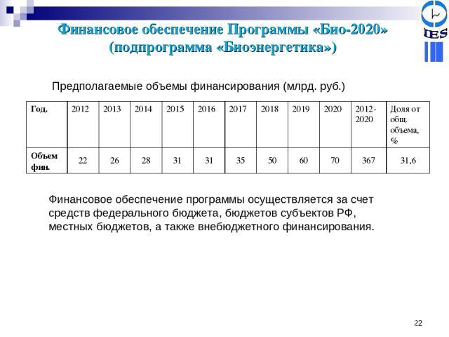 * Финансовое обеспечение Программы «Био-2020» (подпрограмма «Биоэнергетика») Предполагаемые объемы финансирования (млрд. руб.) Финансовое обеспечение программы осуществляется за счет средств федерального бюджета, бюджетов субъектов РФ, местных бюдже…
