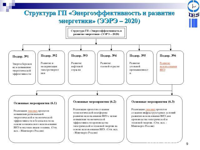 * Структура ГП «Энергоэффективность и развитие энергетики» (ЭЭРЭ – 2020)