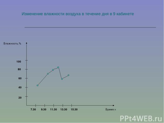 Изменение влажности воздуха в течение дня в 9 кабинете 20 40 60 80 7.30 9.30 100 11.30 13.30 15.30 Влажность,% Время,ч