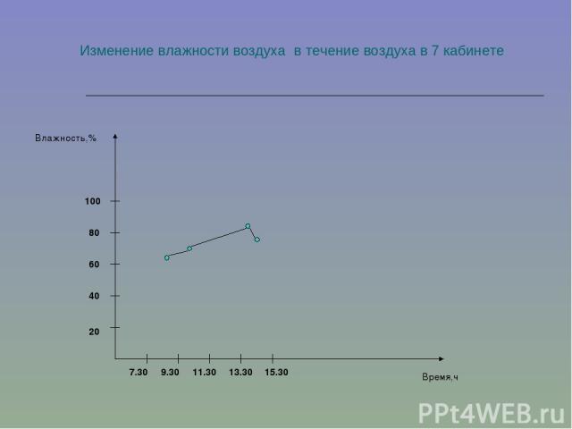 Изменение влажности воздуха в течение воздуха в 7 кабинете 7.30 9.30 11.30 13.30 15.30 20 40 60 80 100 Время,ч Влажность,%