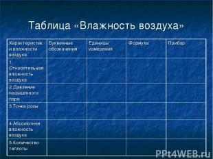 Таблица «Влажность воздуха» Характеристики влажности воздуха Буквенные обозначен