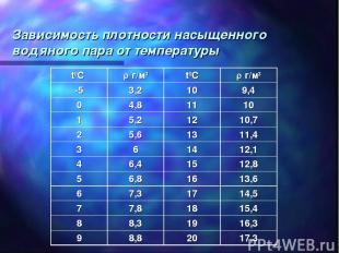 Зависимость плотности насыщенного водяного пара от температуры t0С г/м3 t0С г/м3