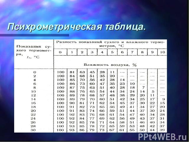 Психрометрическая таблица.