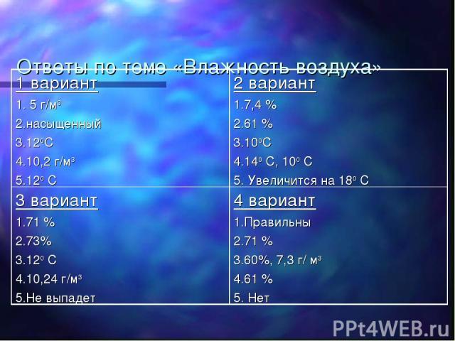 Ответы по теме «Влажность воздуха» 1 вариант 1. 5 г/м3 2.насыщенный 3.120С 4.10,2 г/м3 5.120 С 2 вариант 1.7,4 % 2.61 % 3.100С 4.140 С, 100 С 5. Увеличится на 180 С 3 вариант 1.71 % 2.73% 3.120 С 4.10,24 г/м3 5.Не выпадет 4 вариант 1.Правильны 2.71 …