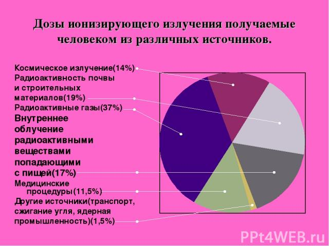 Дозы ионизирующего излучения получаемые человеком из различных источников. Космическое излучение(14%) Радиоактивность почвы и строительных материалов(19%) Радиоактивные газы(37%) Внутреннее облучение радиоактивными веществами попадающими с пищей(17%…