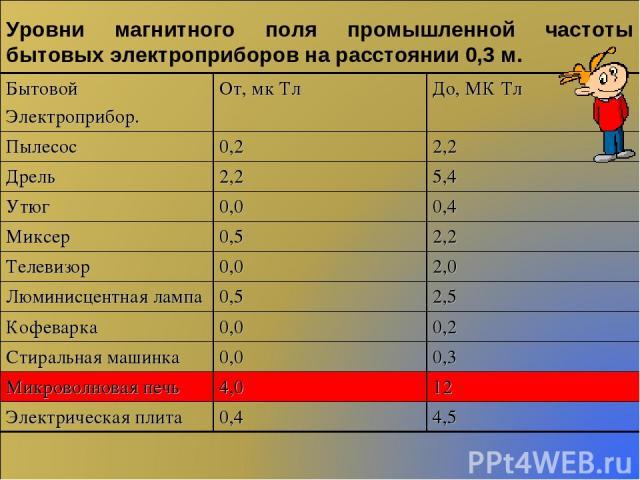 Уровни магнитного поля промышленной частоты бытовых электроприборов на расстоянии 0,3 м. Бытовой Электроприбор. От, мк Тл До, МК Тл Пылесос 0,2 2,2 Дрель 2,2 5,4 Утюг 0,0 0,4 Миксер 0,5 2,2 Телевизор 0,0 2,0 Люминисцентная лампа 0,5 2,5 Кофеварка 0,…