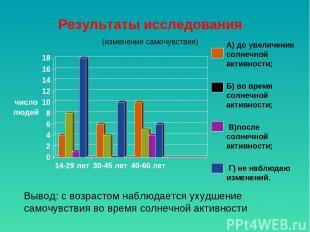 Результаты исследования (изменение самочувствия) А) до увеличения солнечной акти