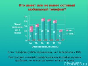Кто имеет или не имеет сотовый мобильный телефон? Есть телефоны у 87% опрошенных