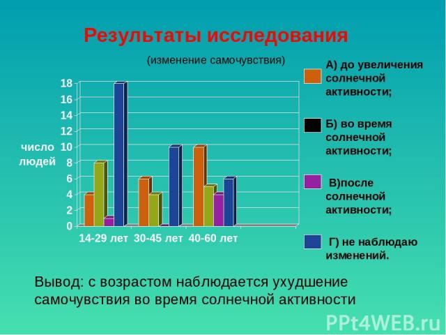 Результаты исследования (изменение самочувствия) А) до увеличения солнечной активности; Б) во время солнечной активности; В)после солнечной активности; Г) не наблюдаю изменений. Вывод: с возрастом наблюдается ухудшение самочувствия во время солнечно…