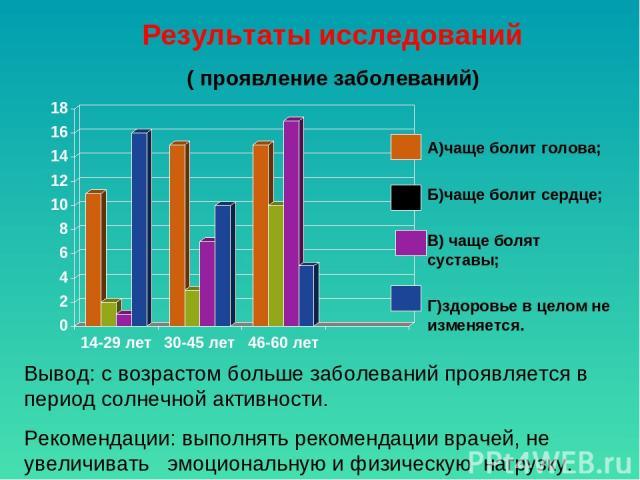 Результаты исследований ( проявление заболеваний) А)чаще болит голова; Б)чаще болит сердце; В) чаще болят суставы; Г)здоровье в целом не изменяется. Вывод: с возрастом больше заболеваний проявляется в период солнечной активности. Рекомендации: выпол…