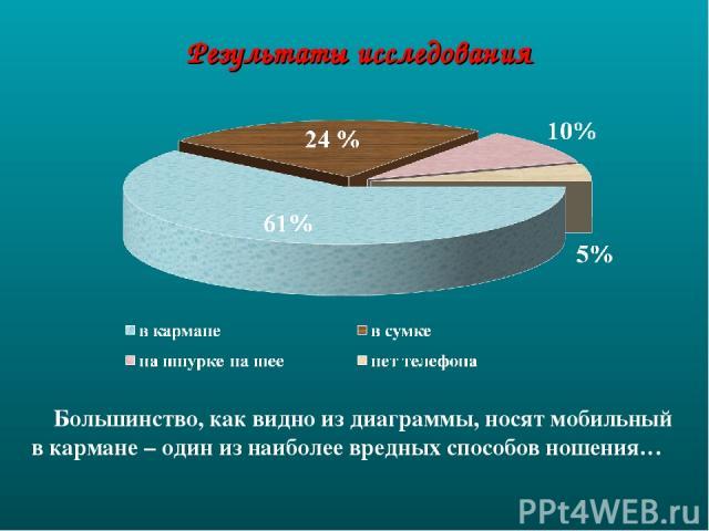 Результаты исследования Большинство, как видно из диаграммы, носят мобильный в кармане – один из наиболее вредных способов ношения…