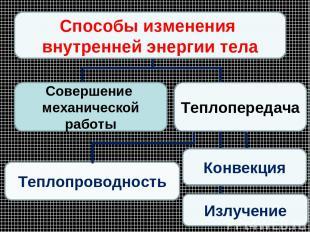 * Теплопроводность Конвекция Способы изменения внутренней энергии тела Излучение