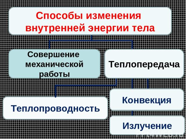 * Теплопроводность Конвекция Способы изменения внутренней энергии тела Излучение Совершение механической работы Теплопередача