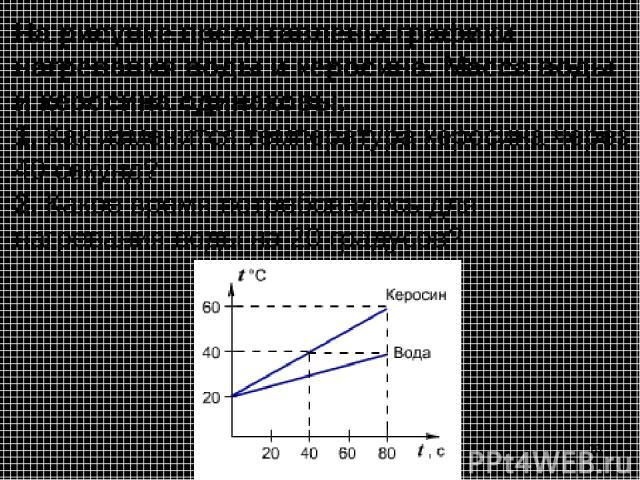 На рисунке представлены графики нагревания воды и керосина. Масса воды и керосина одинаковы. 1. Как изменится температура керосина через 40 секунд? 2. Какое время потребовалось для нагревания воды на 20 градусов? *