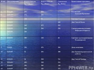 № п/п Дата измерения Вода от 18.01.09. Аm ( Бк/кг) Вода от 19.01.09 Аm ( Бк/кг)