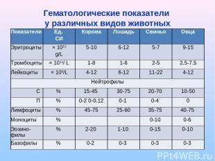 Гематологические показатели у различных видов животных Показатели Ед. СИ Корова