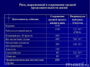 * Риск, выраженный в сокращении средней продолжительности жизни Деятельность, со