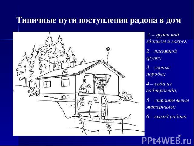 * Типичные пути поступления радона в дом 1 – грунт под зданием и вокруг; 2 – насыпной грунт; 3 – горные породы; 4 – вода из водопровода; 5 – строительные материалы; 6 – выход радона