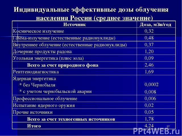 * Индивидуальные эффективные дозы облучения населения России (среднее значение) Источник Доза, мЗв/год Космическое излучение 0,32 Гамма-излучение (естественные радионуклиды) 0,48 Внутреннее облучение (естественные радионуклиды) 0,37 Дочерние продукт…