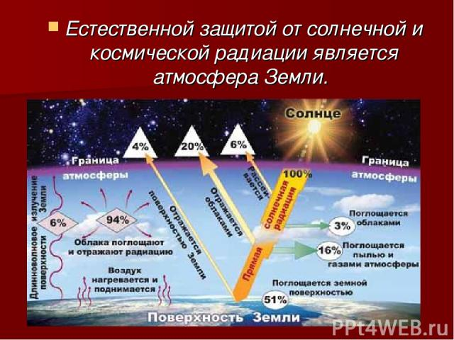 Естественной защитой от солнечной и космической радиации является атмосфера Земли.