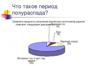 Что такое период полураспада? Сравнить мощность излучения различных источников р
