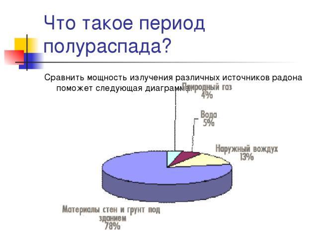 Что такое период полураспада? Сравнить мощность излучения различных источников радона поможет следующая диаграмма.