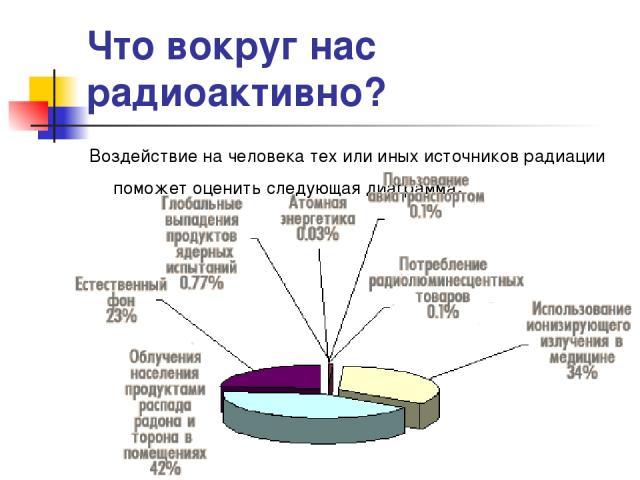 Что вокруг нас радиоактивно? Воздействие на человека тех или иных источников радиации поможет оценить следующая диаграмма.