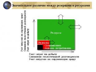 Значительное различие между резервами и ресурсами