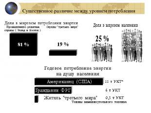 Существенное различие между уровнем потребления