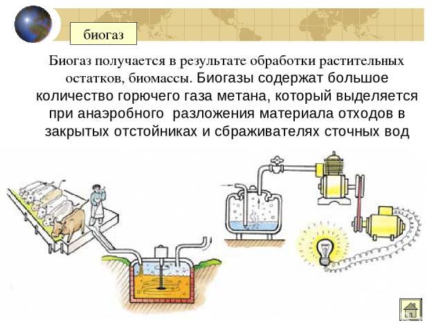 биогаз Биогаз получается в результате обработки растительных остатков, биомассы. Биогазы содержат большое количество горючего газа метана, который выделяется при анаэробного разложения материала отходов в закрытых отстойниках и сбраживателях сточных вод
