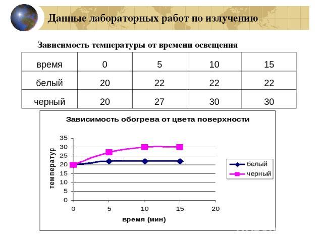 Данные лабораторных работ по излучению Зависимость температуры от времени освещения время 0 5 10 15 белый 20 22 22 22 черный 20 27 30 30