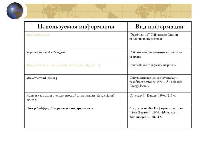 """Используемая информация Вид информации http://ecoen.da.ru """"ЭкоЭнергия"""" Сайт по проблемам экологии и энергетики http://ant86.narod.ru/vos_en/ Сайт по возобновляемым источникам энергии http://www.tacisinfo.ru/brochure/energy/refrsh_m.htm) Сайт «Давайт…"""