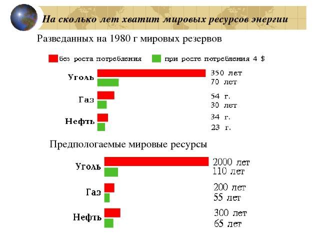 На сколько лет хватит мировых ресурсов энергии Разведанных на 1980 г мировых резервов Предпологаемые мировые ресурсы