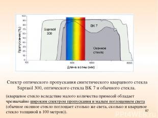 * Спектр оптического пропускания синтетического кварцевого стекла Suprasil 300,