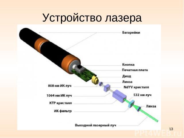 Устройство лазера *