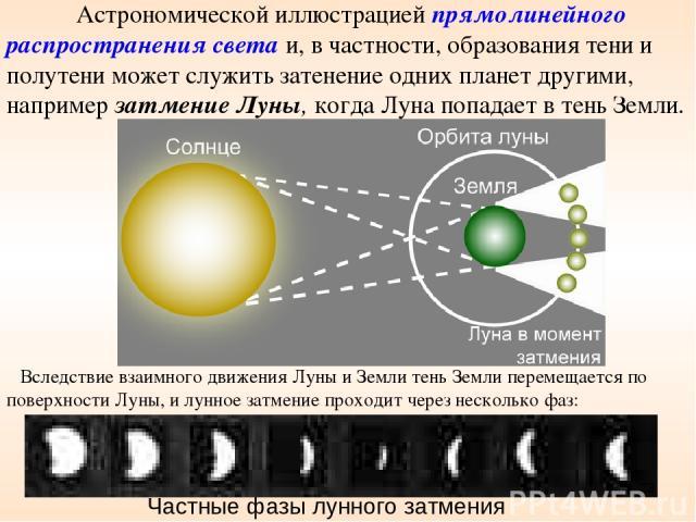 Астрономической иллюстрацией прямолинейного распространения света и, в частности, образования тени и полутени может служить затенение одних планет другими, например затмение Луны, когда Луна попадает в тень Земли. Вследствие взаимного движения Луны …