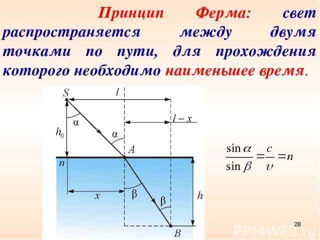 Принцип Ферма: свет распространяется между двумя точками по пути, для прохождения которого необходимо наименьшее время. *