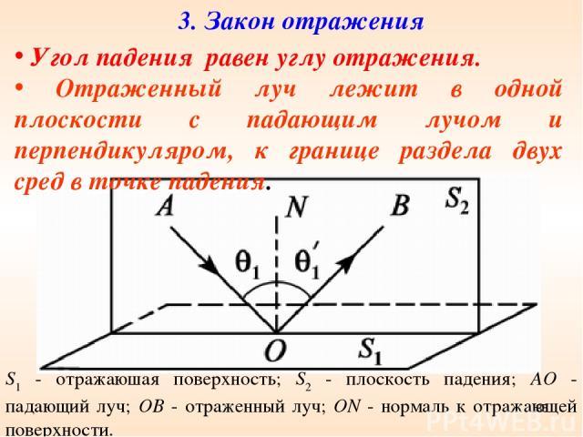 3. Закон отражения S1 - отражаюшая поверхность; S2 - плоскость падения; АО - падающий луч; ОВ - отраженный луч; ON - нормаль к отражающей поверхности. Угол падения равен углу отражения. Отраженный луч лежит в одной плоскости с падающим лучом и перпе…
