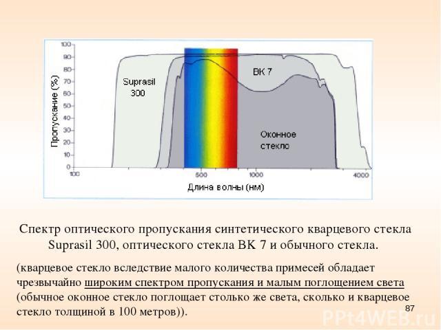 * Спектр оптического пропускания синтетического кварцевого стекла Suprasil 300, оптического стекла BK 7 и обычного стекла. (кварцевое стекло вследствие малого количества примесей обладает чрезвычайно широким спектром пропускания и малым поглощением …