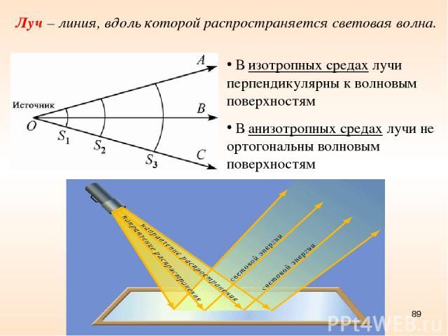 * Луч – линия, вдоль которой распространяется световая волна. В изотропных средах лучи перпендикулярны к волновым поверхностям В анизотропных средах лучи не ортогональны волновым поверхностям