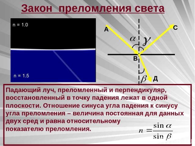 Закон преломления света А В С Д Падающий луч, преломленный и перпендикуляр, восстановленный в точку падения лежат в одной плоскости. Отношение синуса угла падения к синусу угла преломления – величина постоянная для данных двух сред и равна относител…